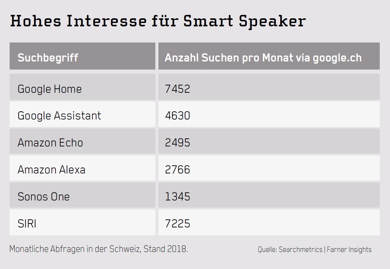 Suchanfragen-Smart-Speaker
