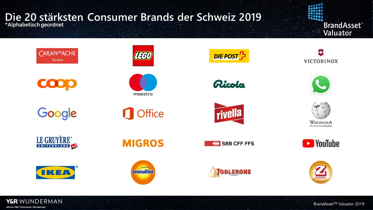top-20-consumer-brands-schweiz-2019