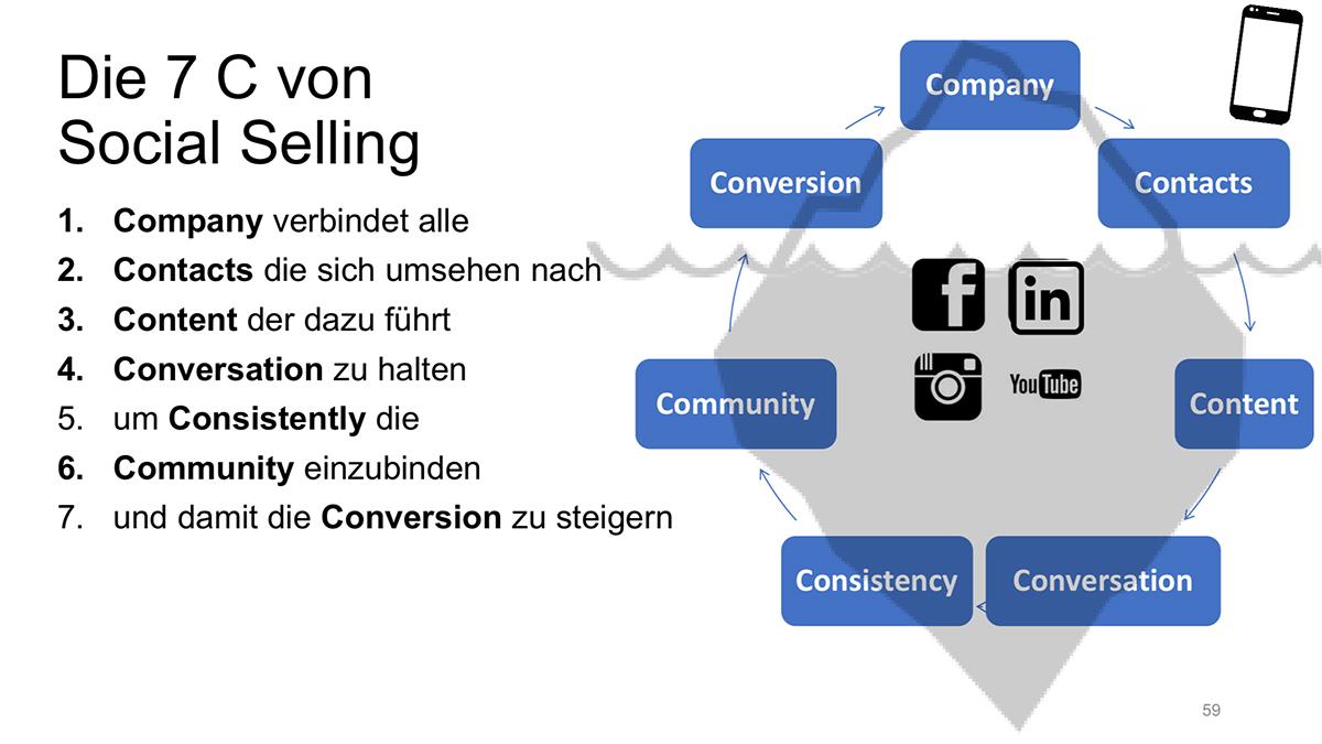 Grafik-Social-Selling