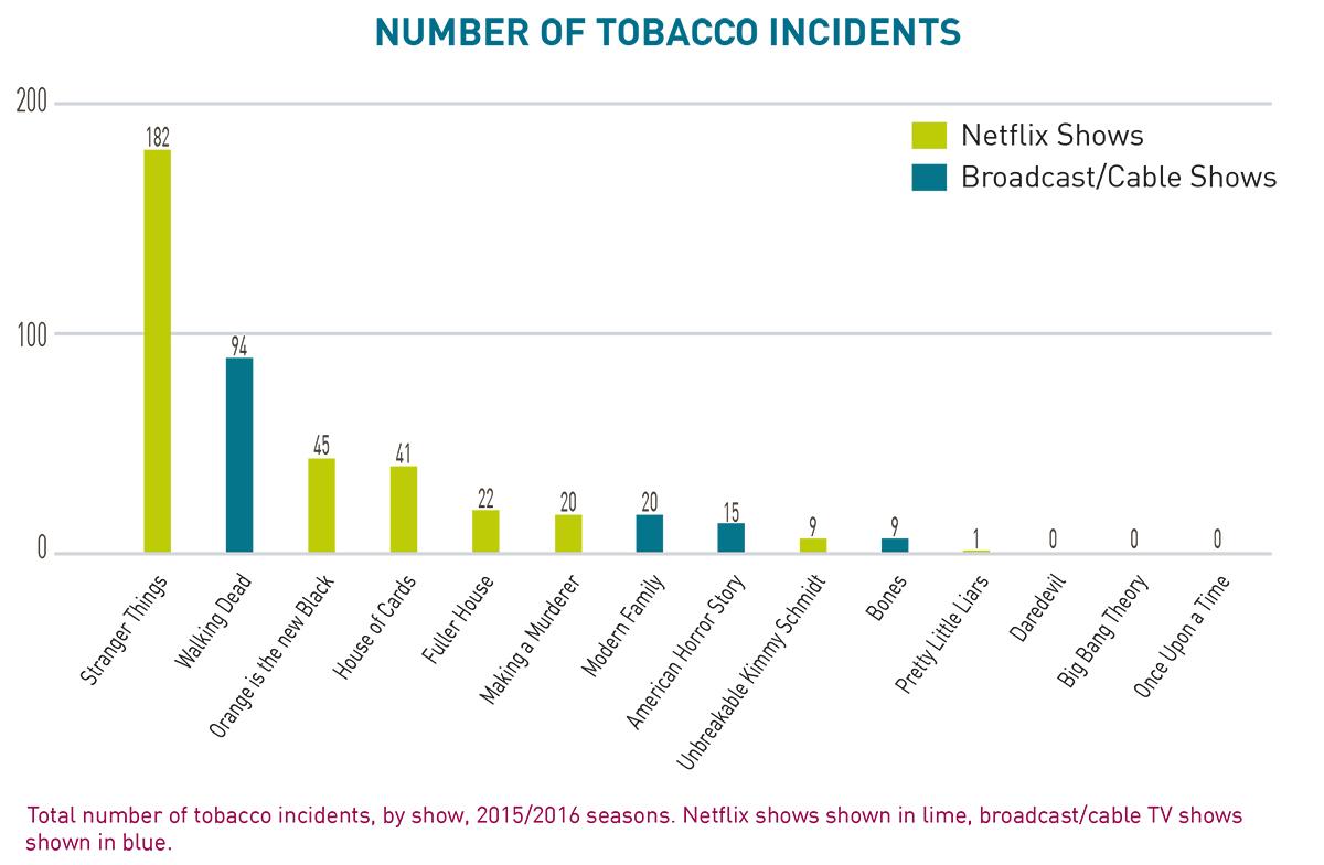 Smoking-in-Streaming-Final-Report-4