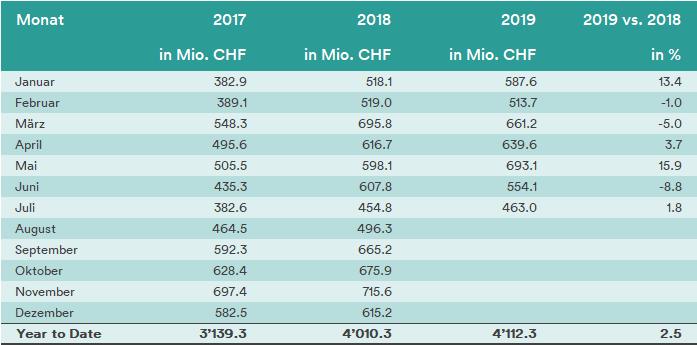 19_08_2019_DE_Gesamtmarkt_Tabelle