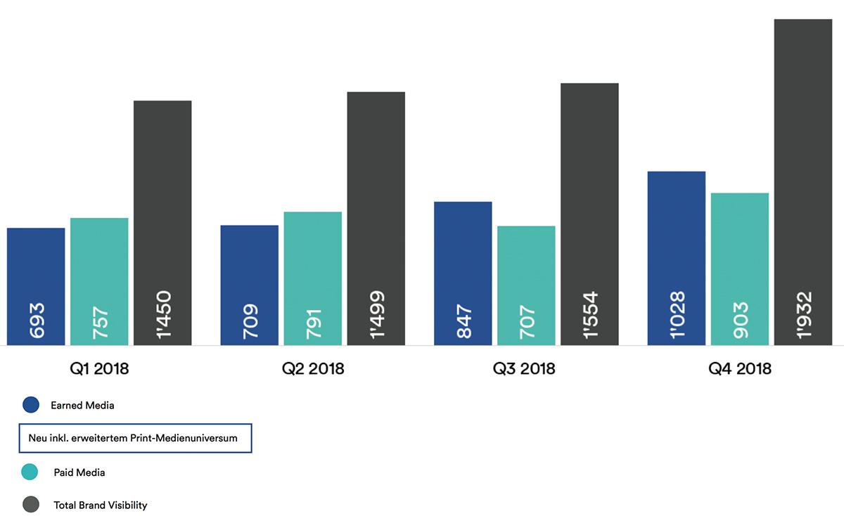 Quartalsentwicklung-Markentrend-2018