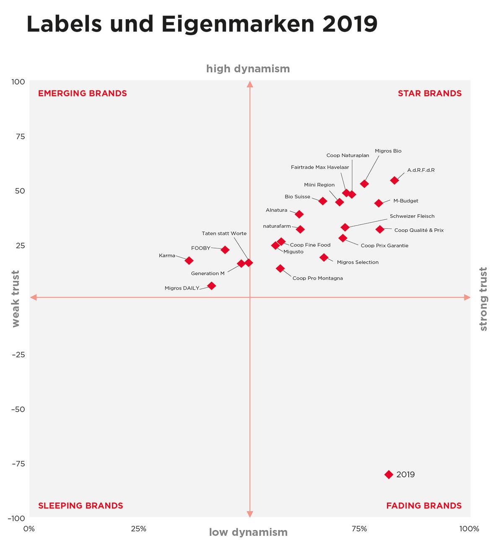 Grid_Labels-und-Eigenmarken-Havas-Brand-Predictor-2019