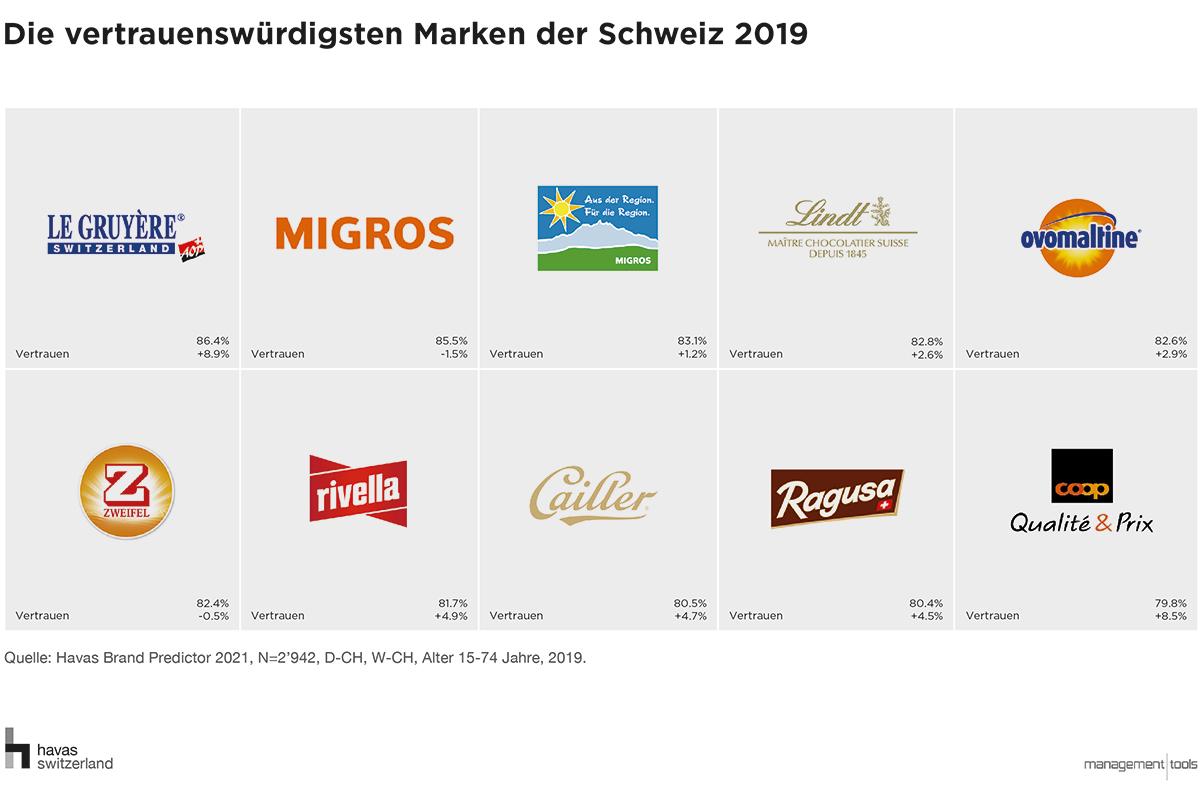 Markenranking-Vertrauen_Havas-Brand-Predictor-2019