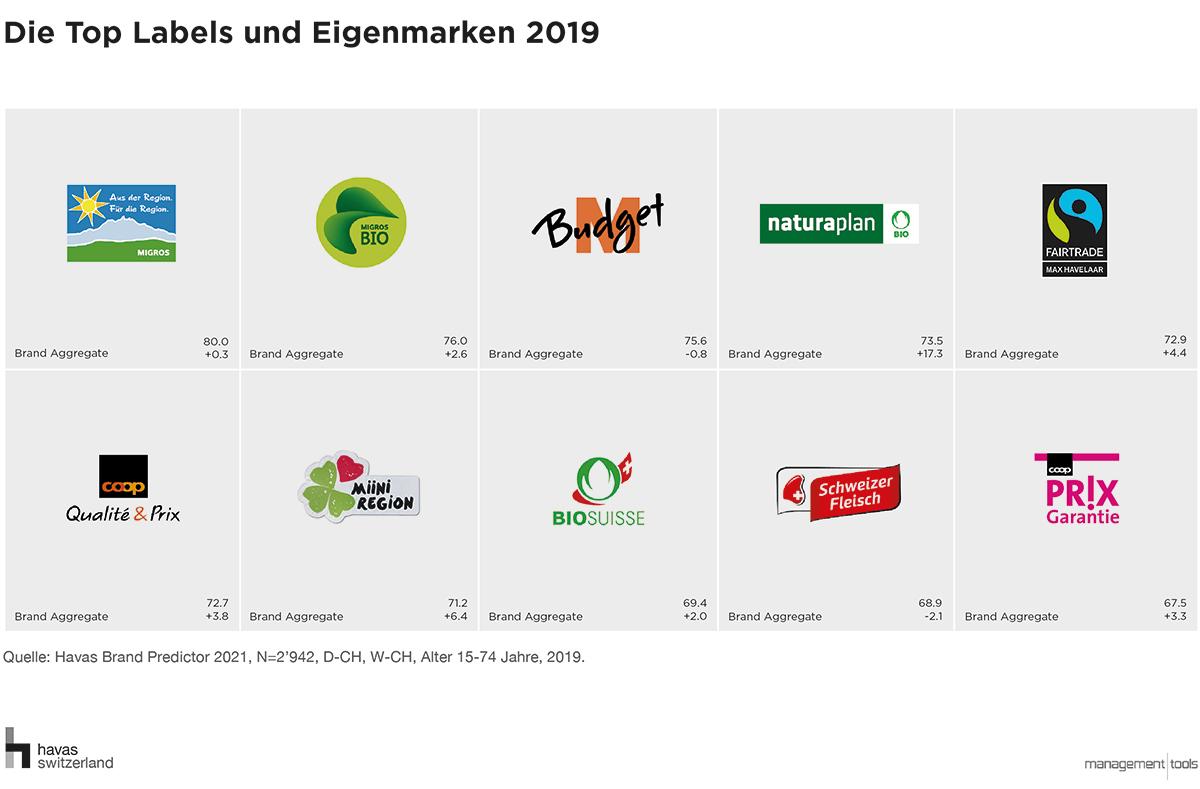 Ranking-Labels-und-Eigenmarken-Havas-Brand-Predictor-2019