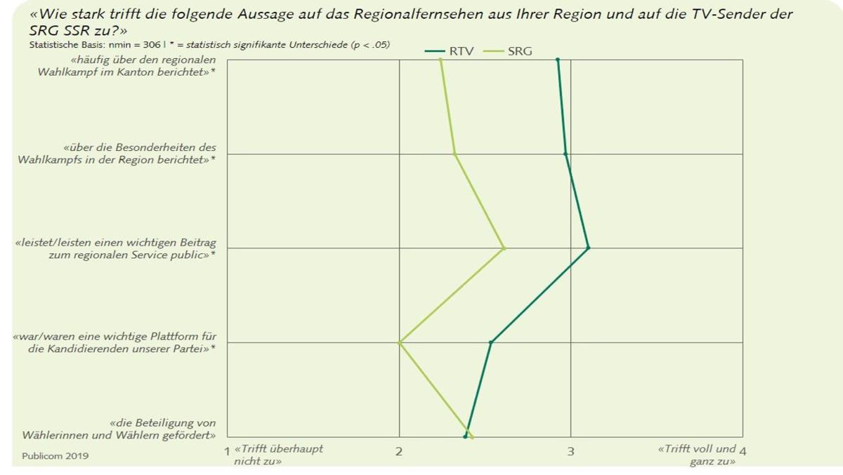 graf11-onlinebefragungderpolitischen-Akteure