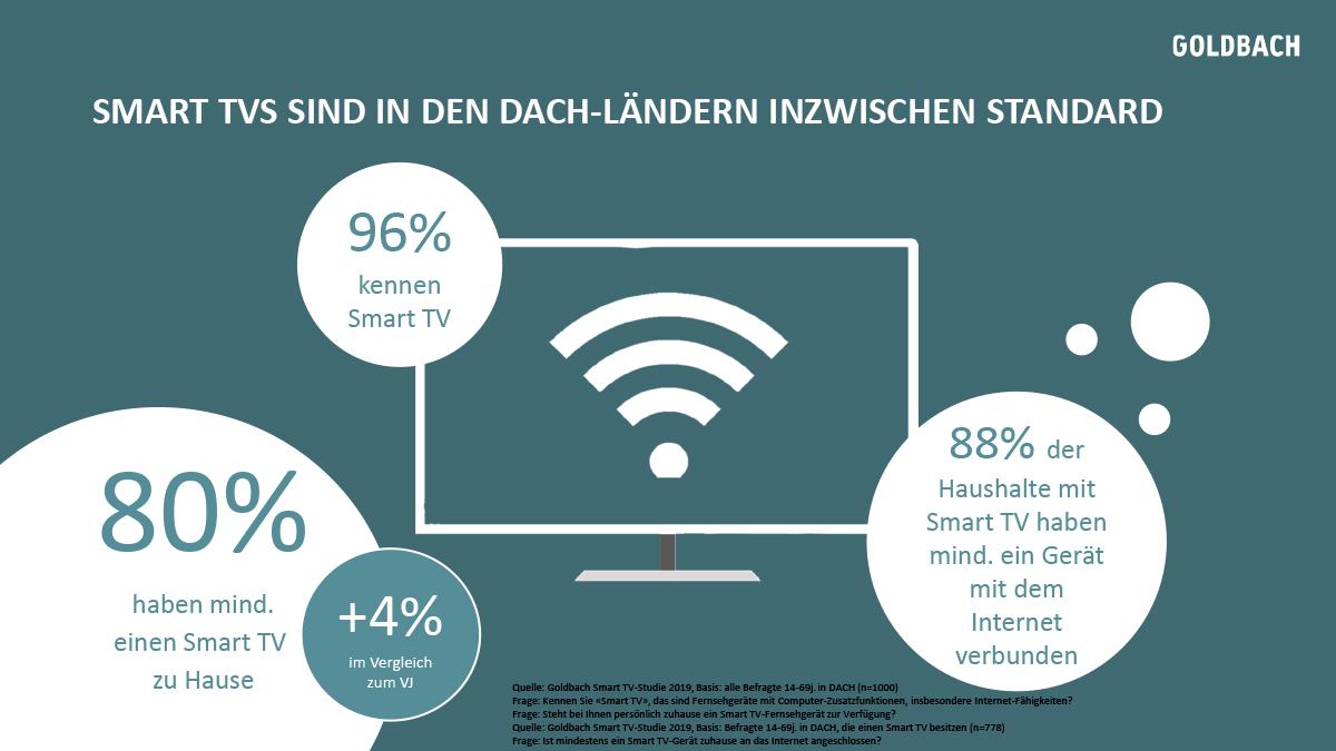 Goldbach-Smart-TV_DACH-Studie-2019-6