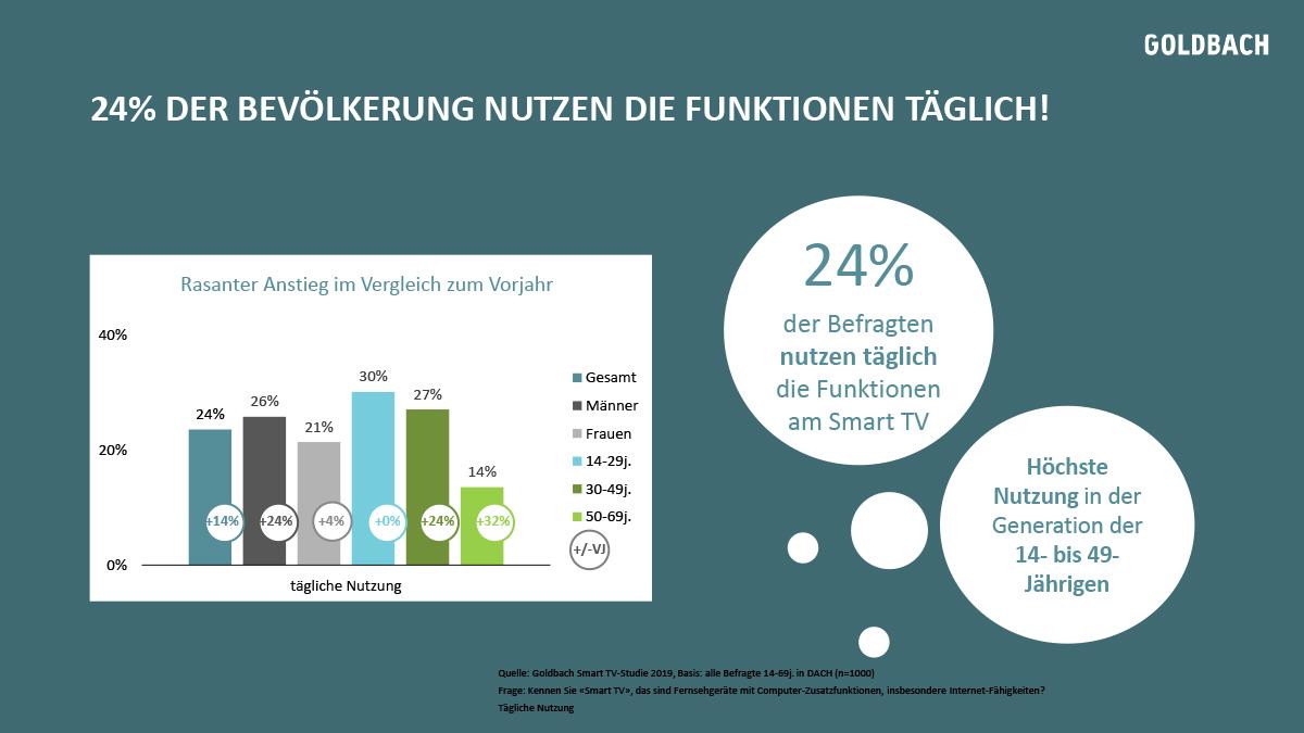 Goldbach-Smart-TV_DACH-Studie-2019-9
