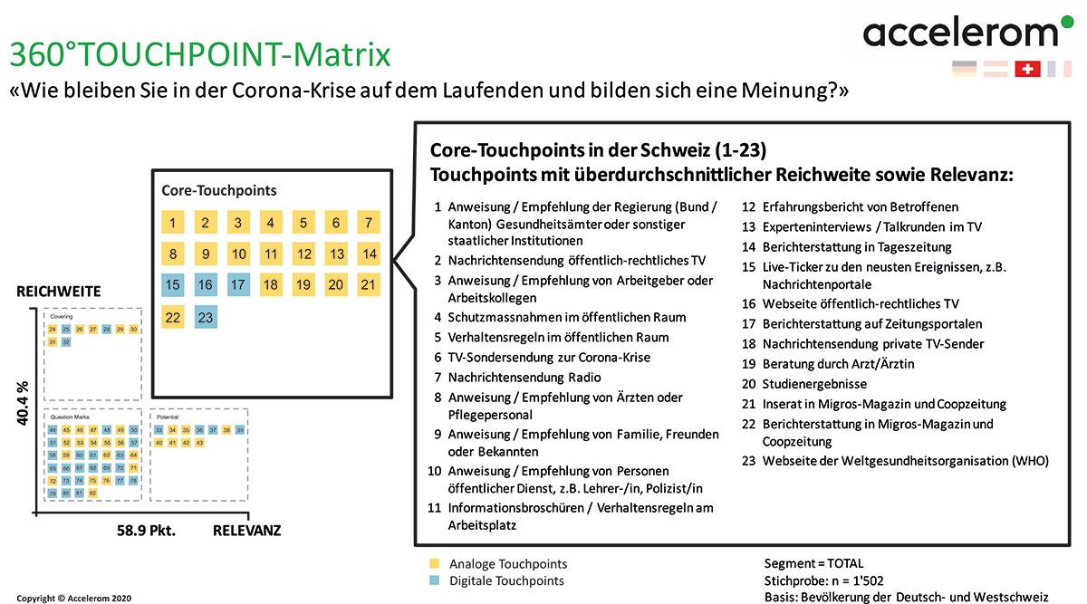 Accelerom_Vorsprung-durch-Wissen_CH_360°Touchpoint-Matrix_200424