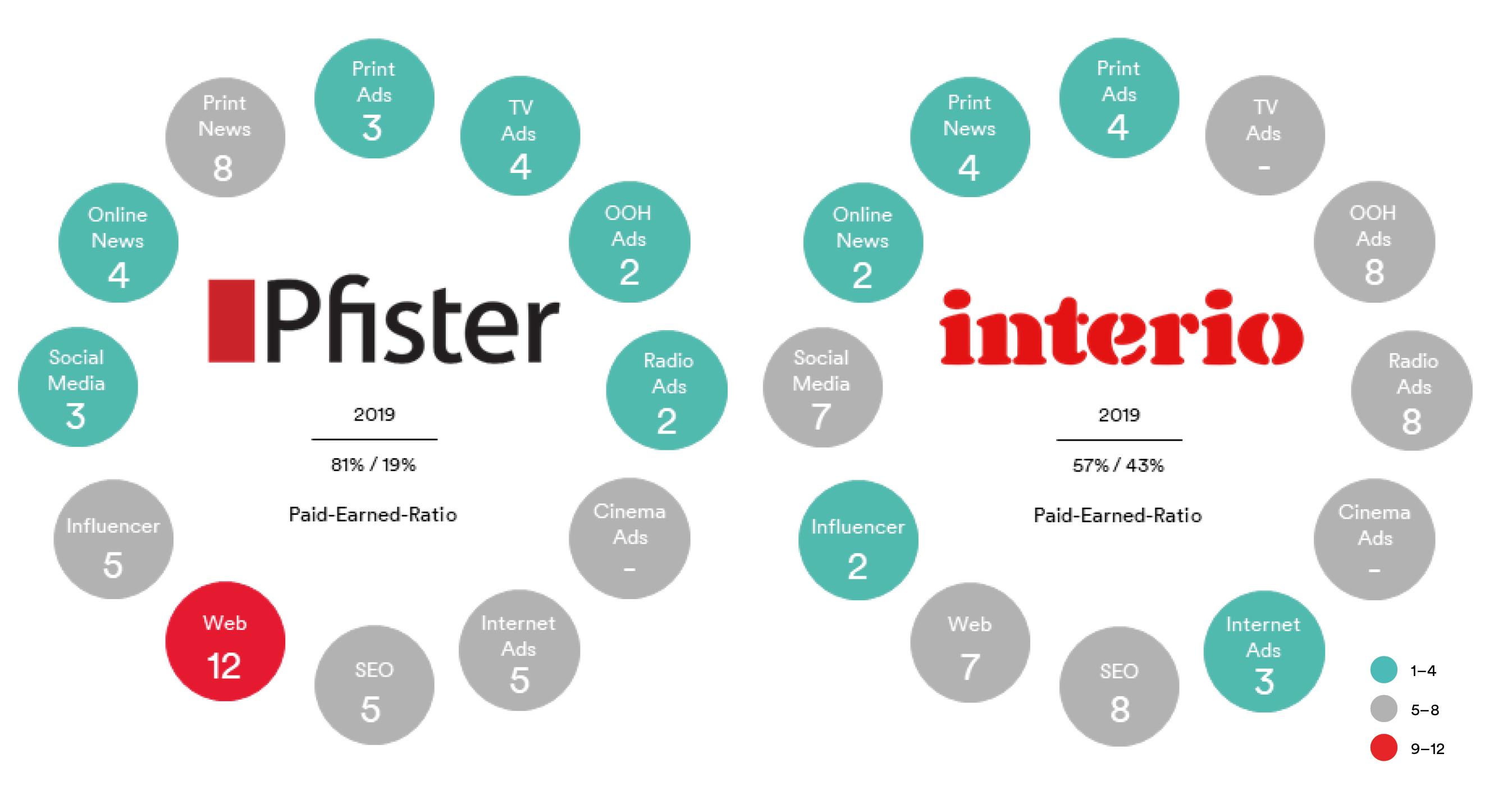 Battle_Pfister-vs-Interio_DE