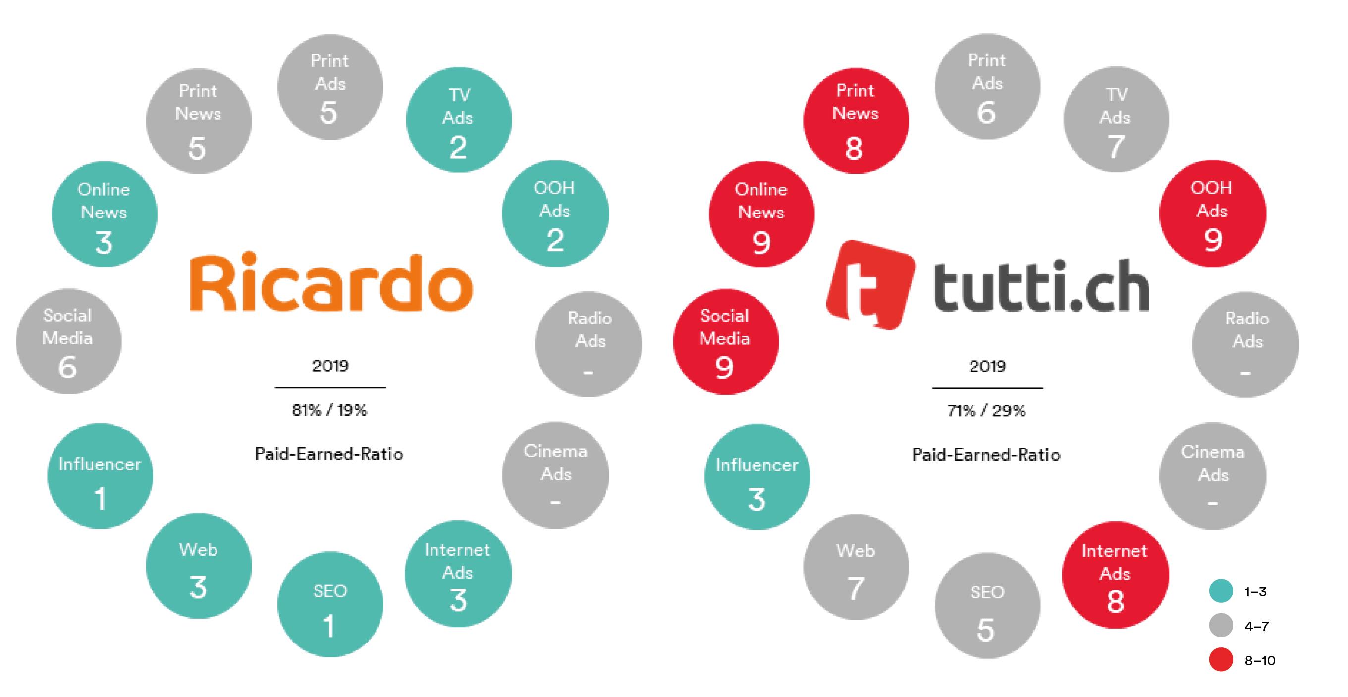 Battle_Ricardo-vs-Tutti_DE