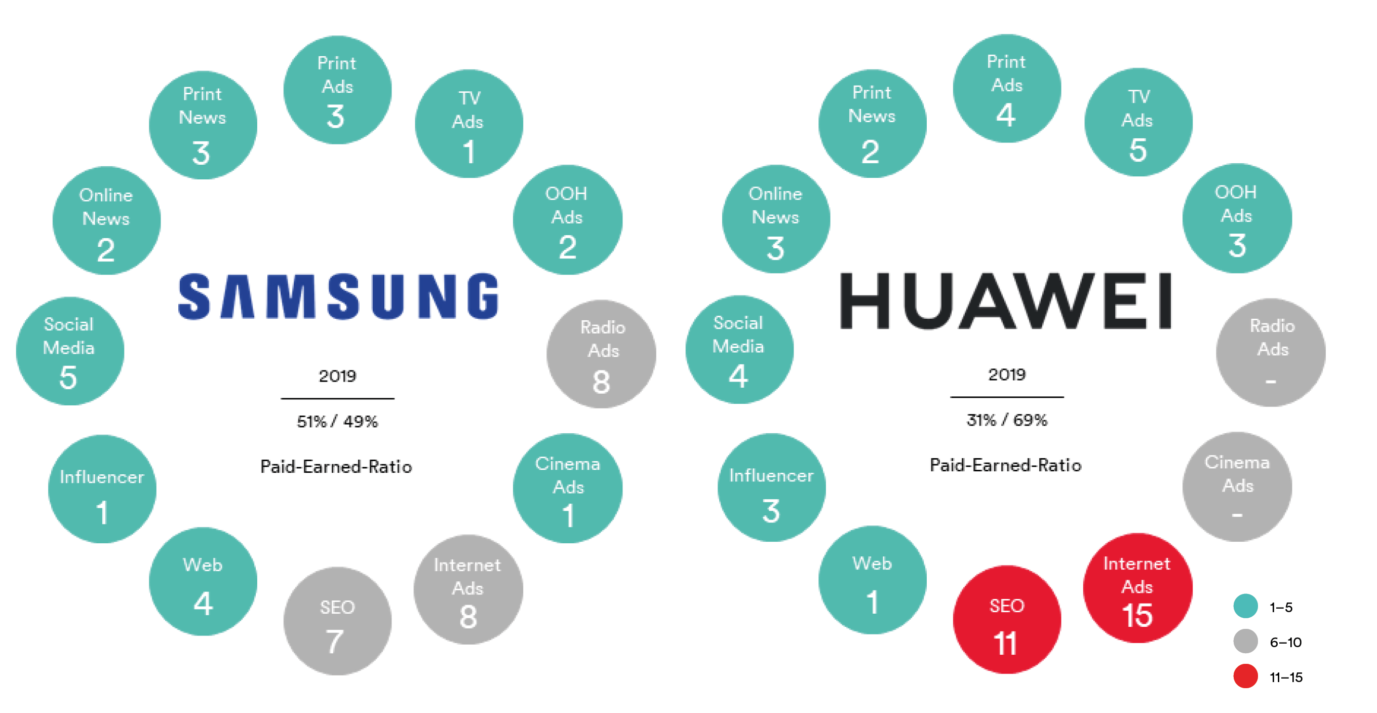 Battle_Samsung-vs-Huawei_DE