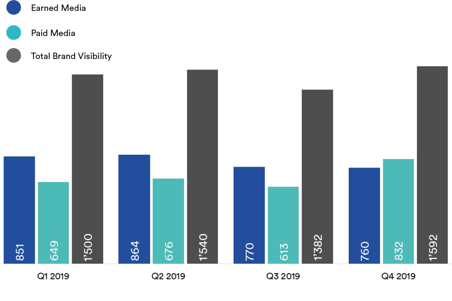 Q1-bis-Q4-2019-Quartalsentwicklung