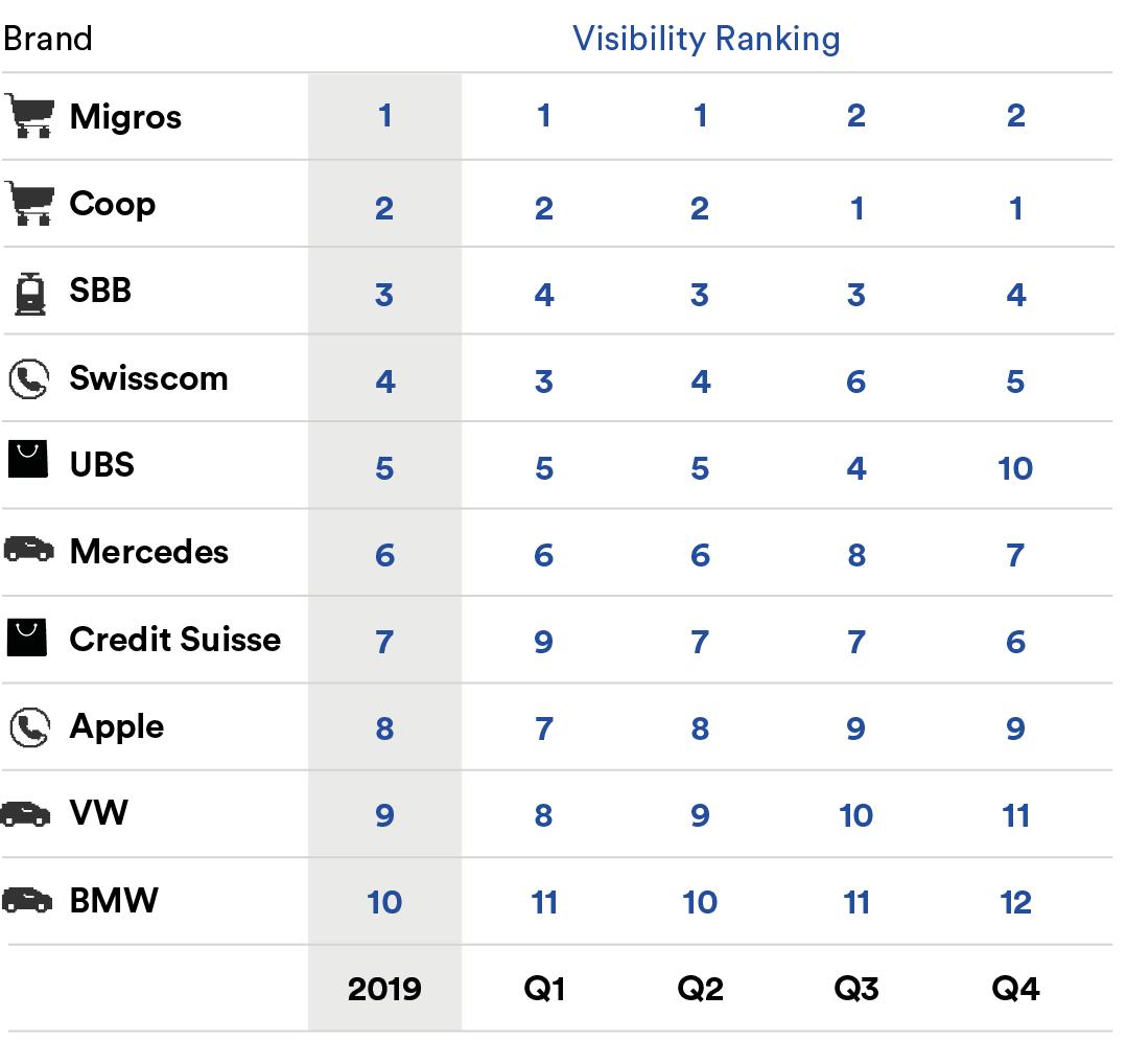 Top-10-Brand-Visibilty_DE_2019