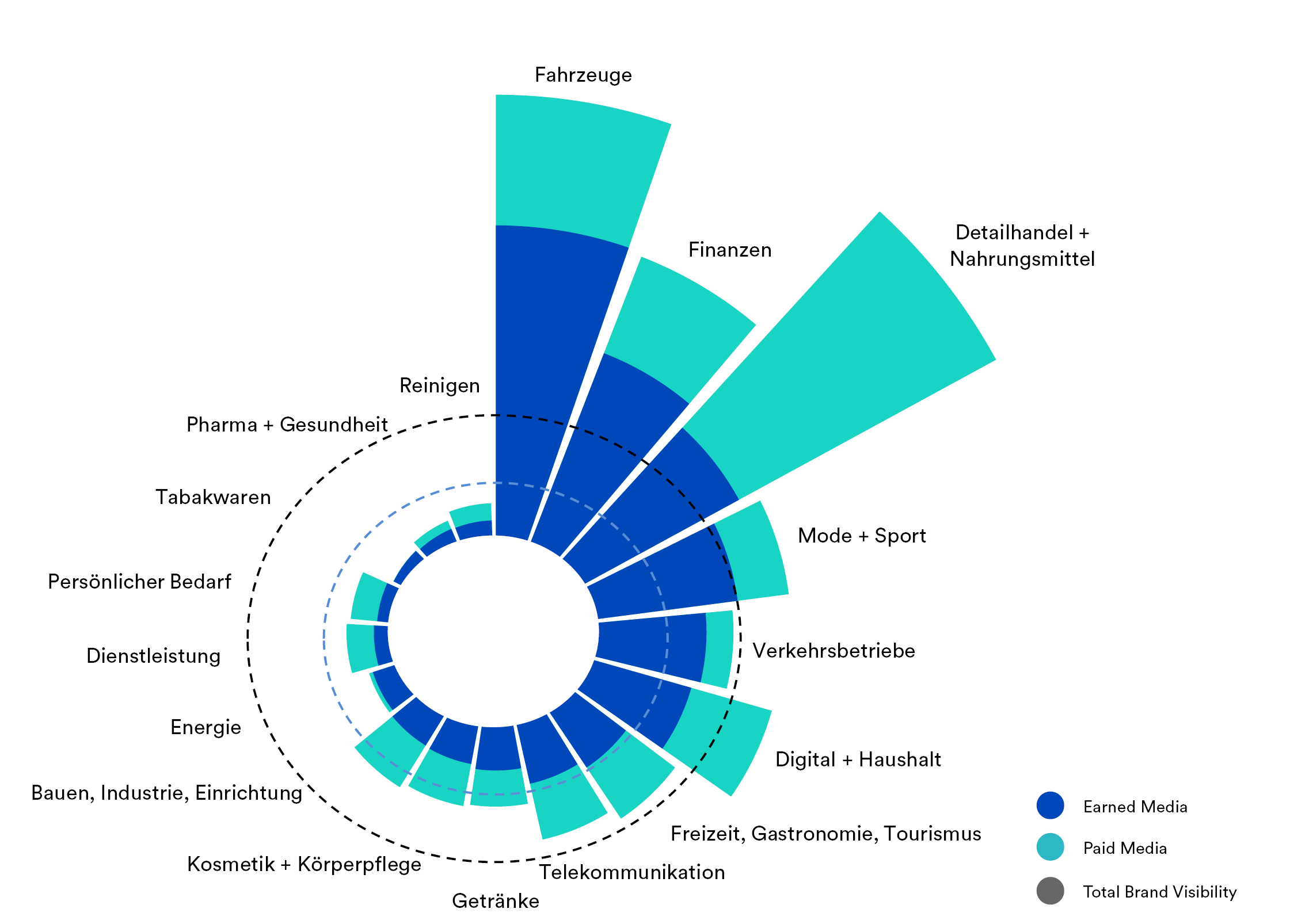 Total-Industry-Visibility-2019