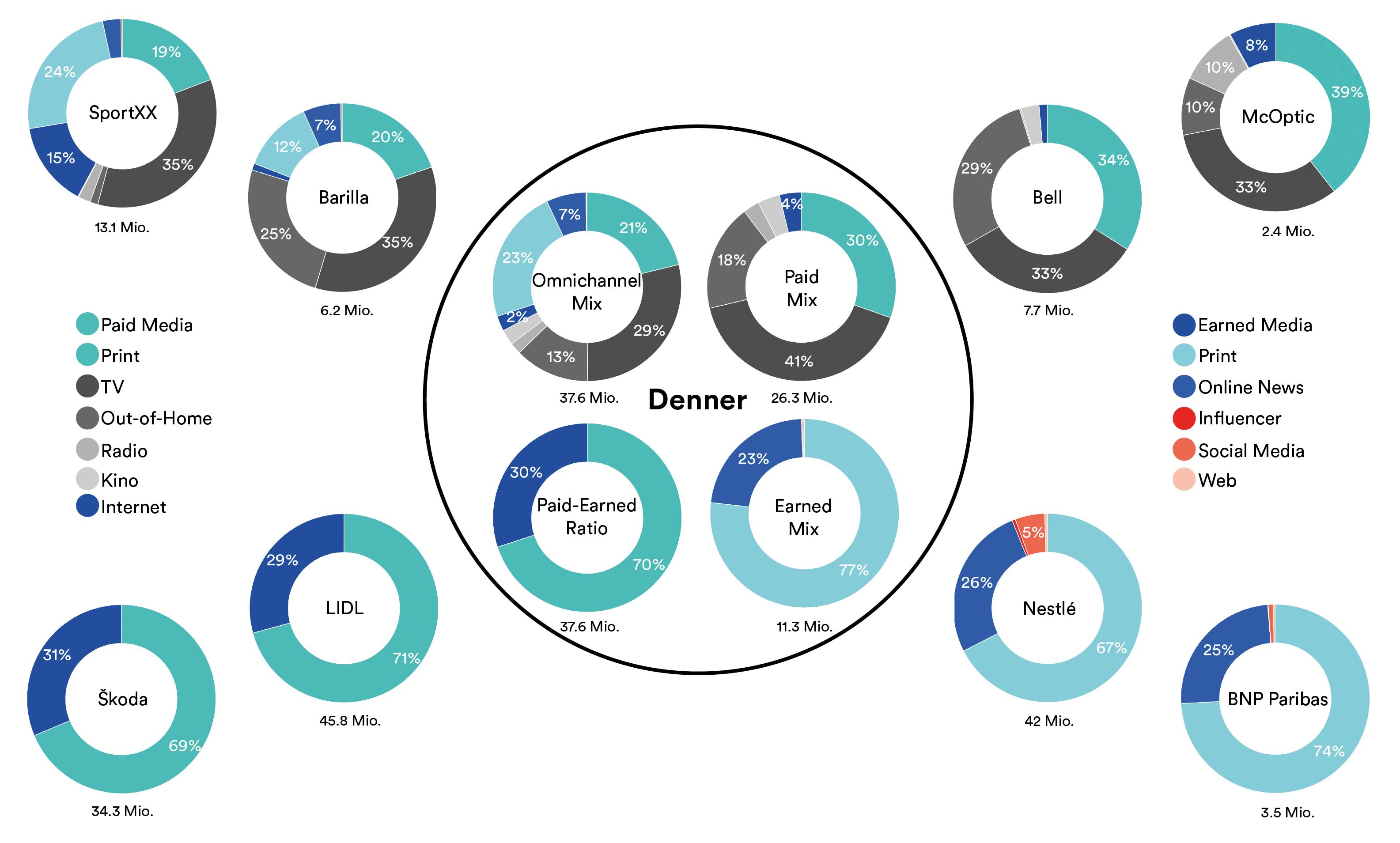Zwillingsanalyse-Denner_DE