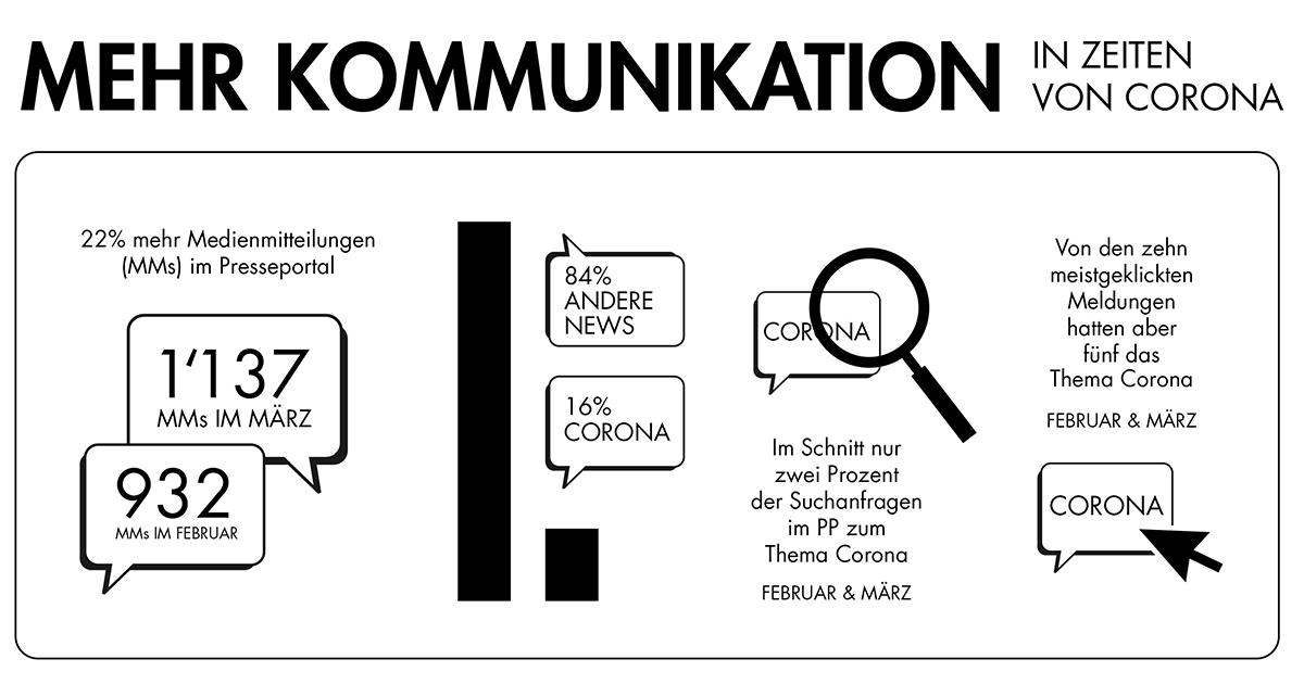 news-aktuell-presseportal.ch-corona