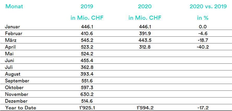 19_05_2020_DE_Gesamtmarkt-Tabelle
