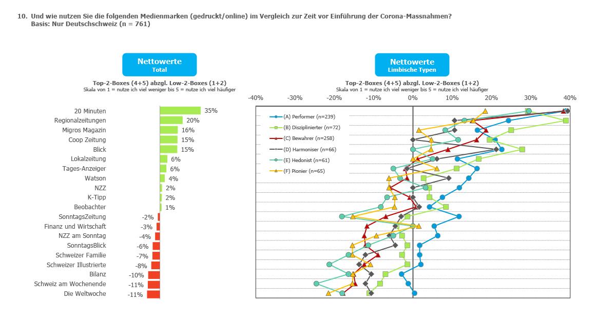 Charts-Werbewoche-Print-7