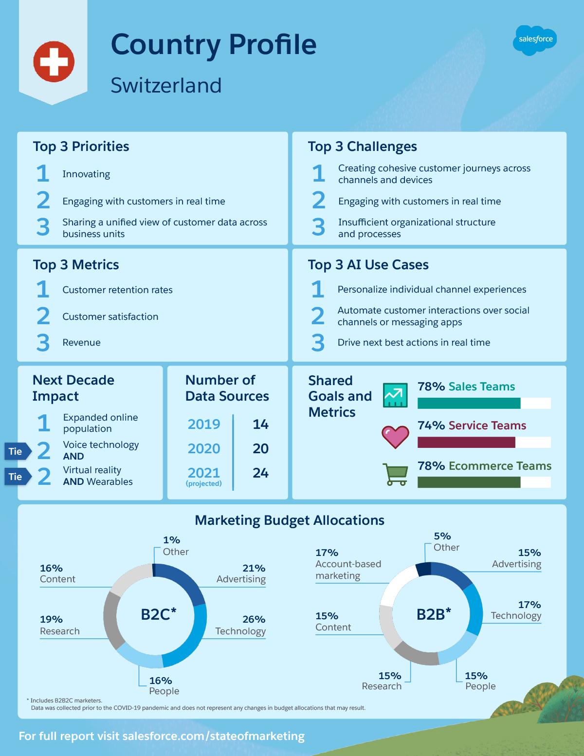 Data_Sheet_-_Region_-_Switzerland_-_Salesforce_State_of_Marketing,_6th_Edition