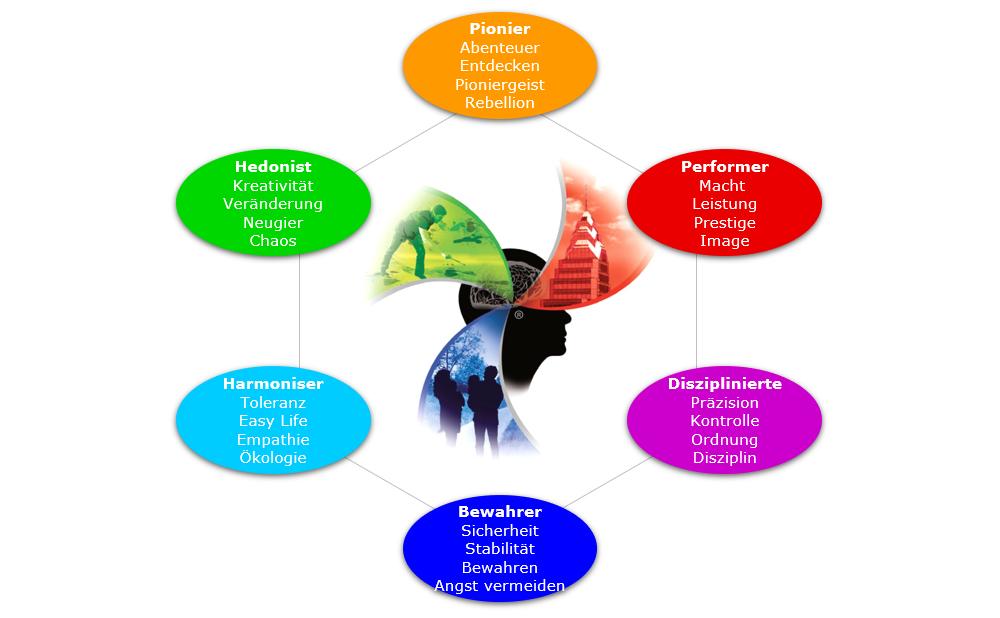 limbische-typen-hexagon