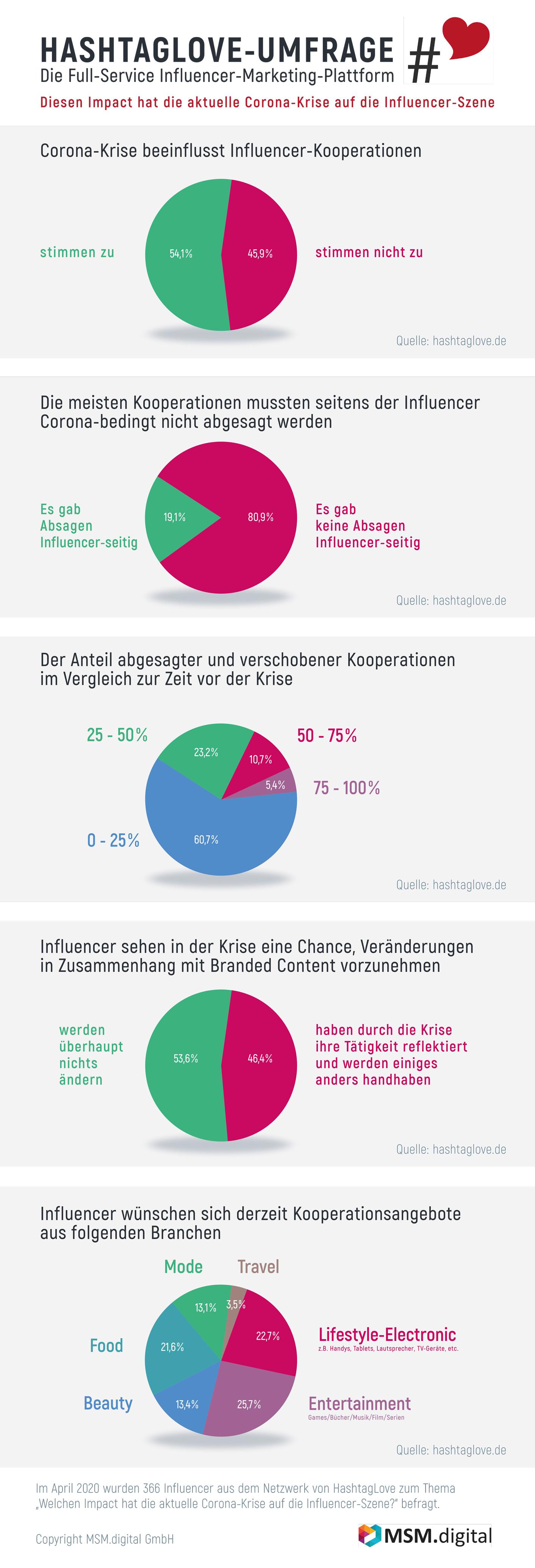 2020_06_Infografik_MSM