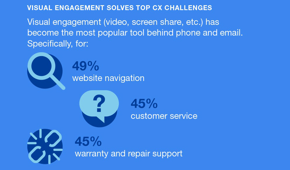 2_logmein-rescue-forrester-visual-engagement-infographic-min