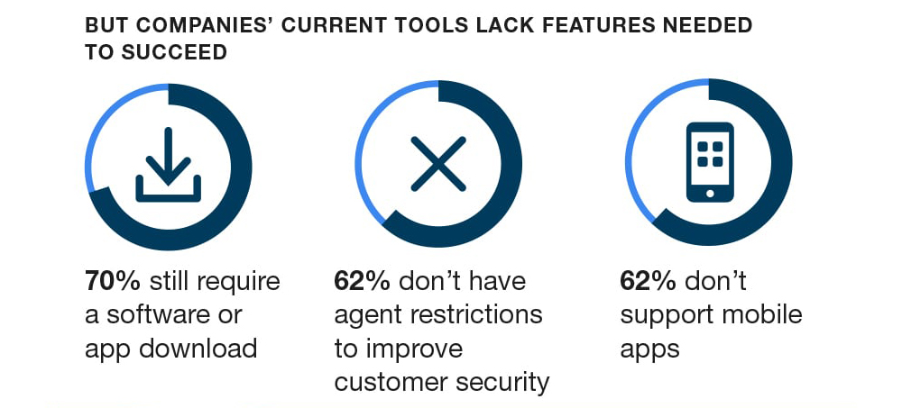 3_logmein-rescue-forrester-visual-engagement-infographic-min