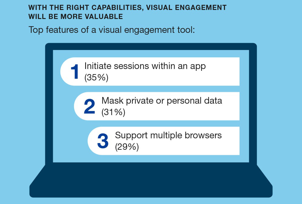 4_logmein-rescue-forrester-visual-engagement-infographic-min