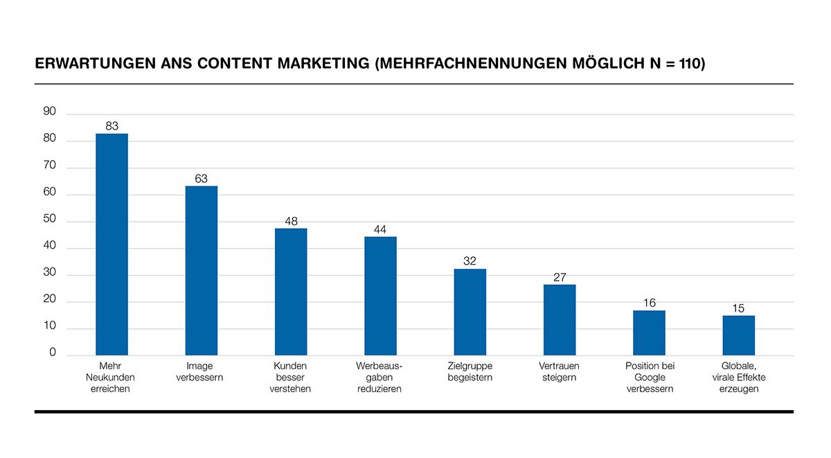 Erwartungen-ans-Content-Marketing