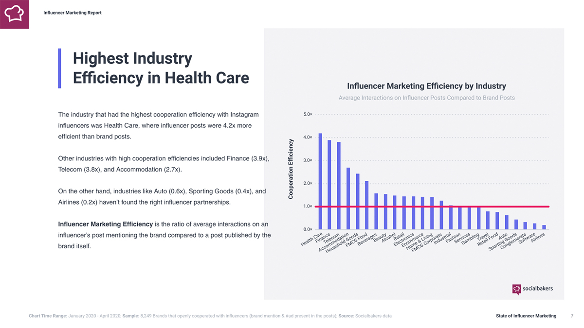 Highest_Industry_Eff__in_Health_Care