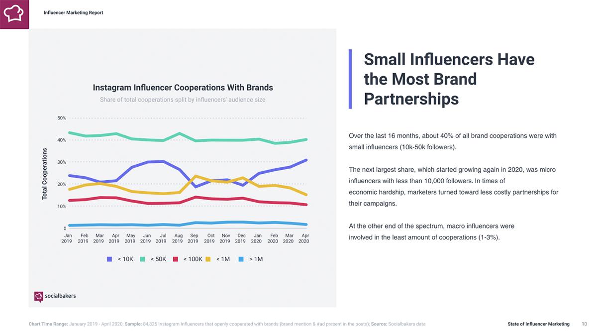 Small-Influencers-Ha_nd-Partnerships