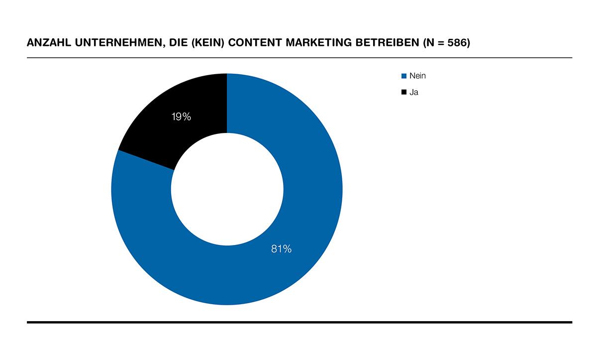 Unternehmen-ohne-Content-Marketing