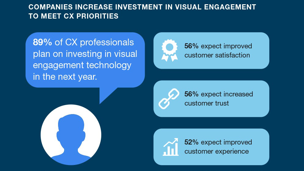 header_logmein-rescue-forrester-visual-engagement-infographic-min