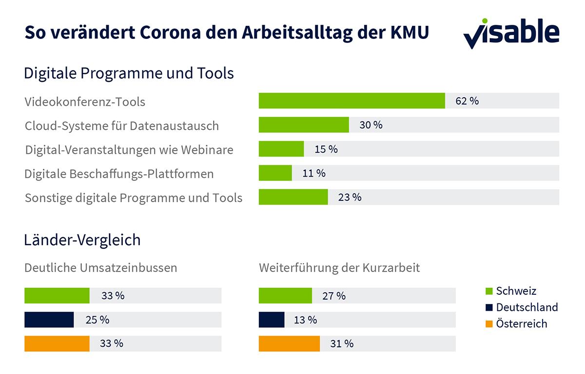 Infografik-KMU-Umfrage_Corona-CH-+-DACH-Raum