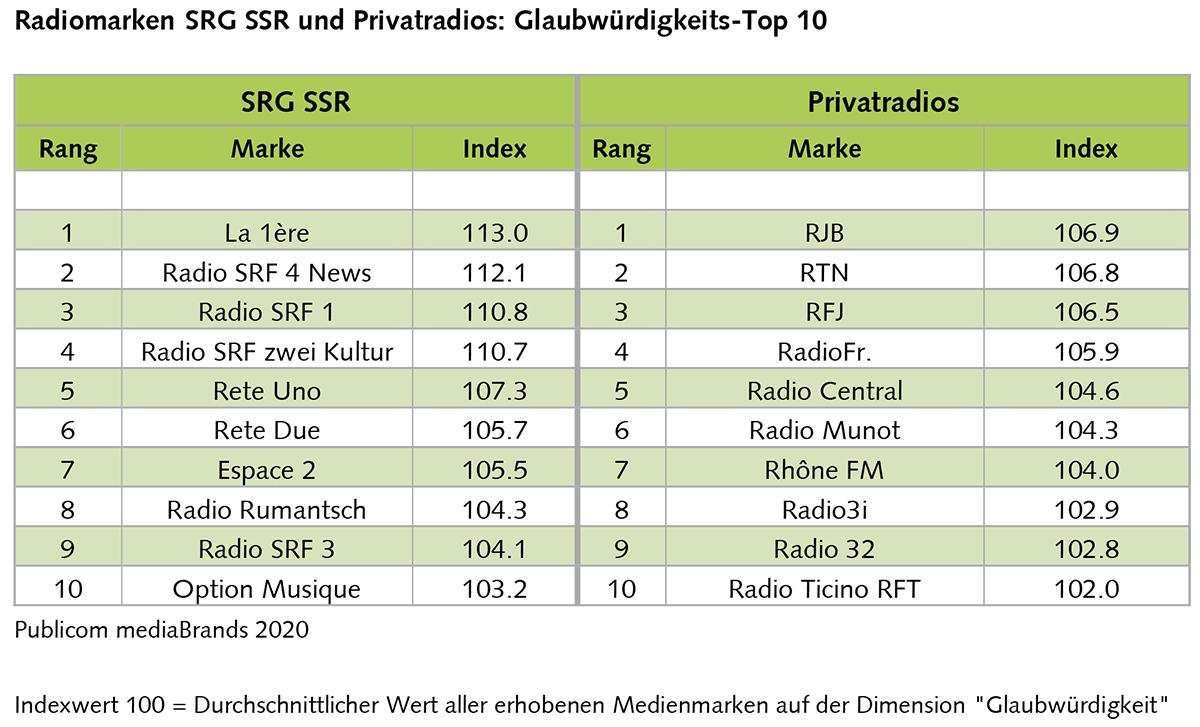 Tabelle_MB_Radioday20
