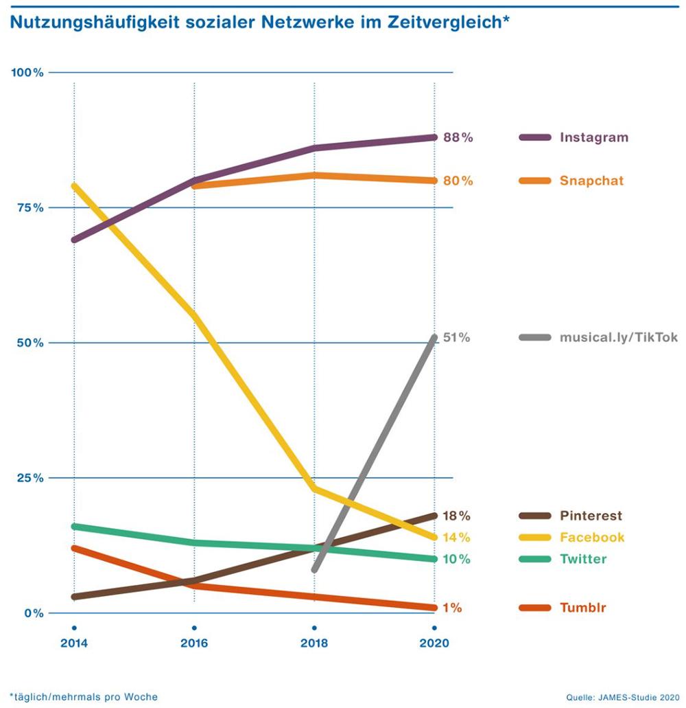 FireShot-Capture-178---JAMES-Studie---ZHAW-Angewandte-Psychologie---www.zhaw_.ch_