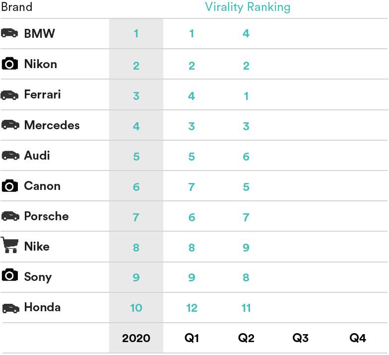 Top-10-Brands-Virality-DE