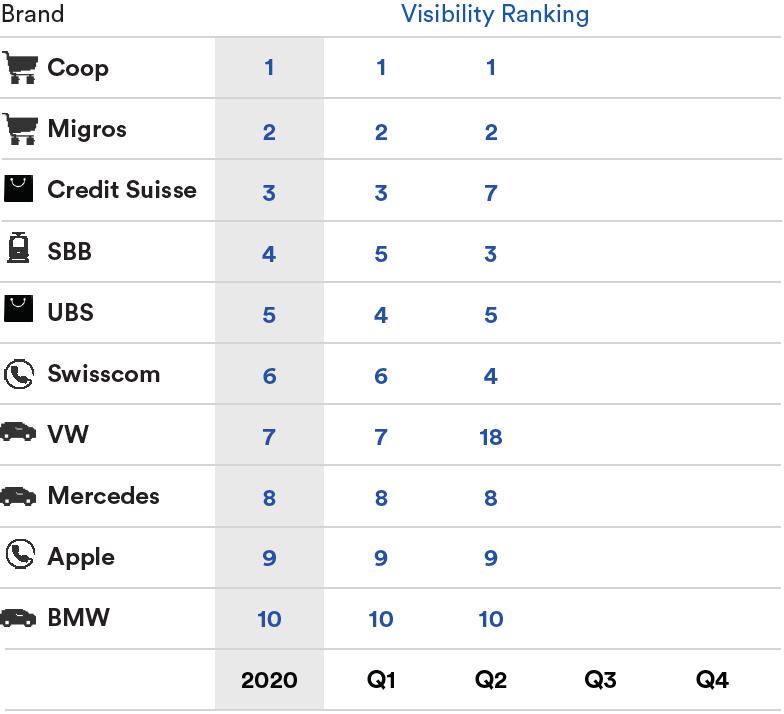 Top-10-Brands-Visibility-DE