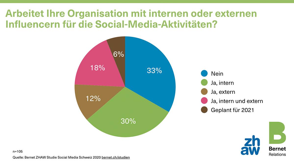 00_social-media-schweiz-2020-16-influencer_50729217461_o