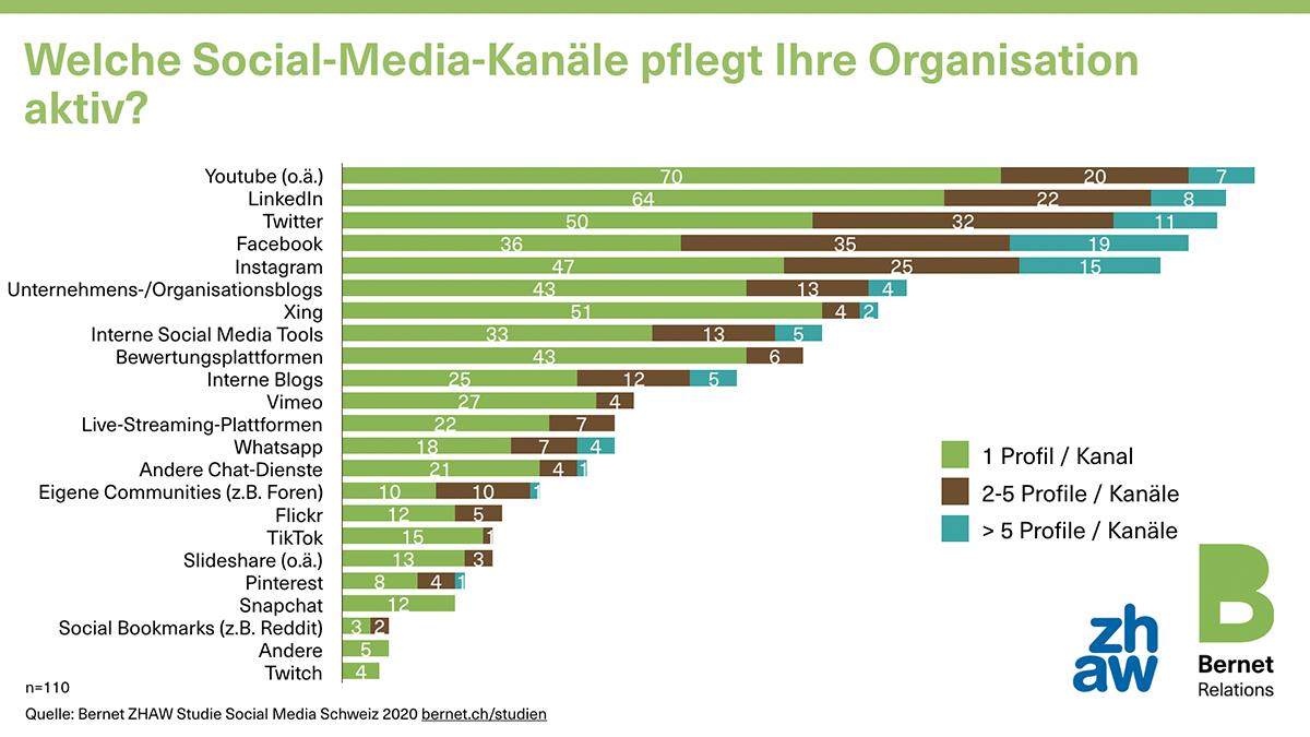 00_social-media-schweiz-2020-7-kanle_50728487308_o