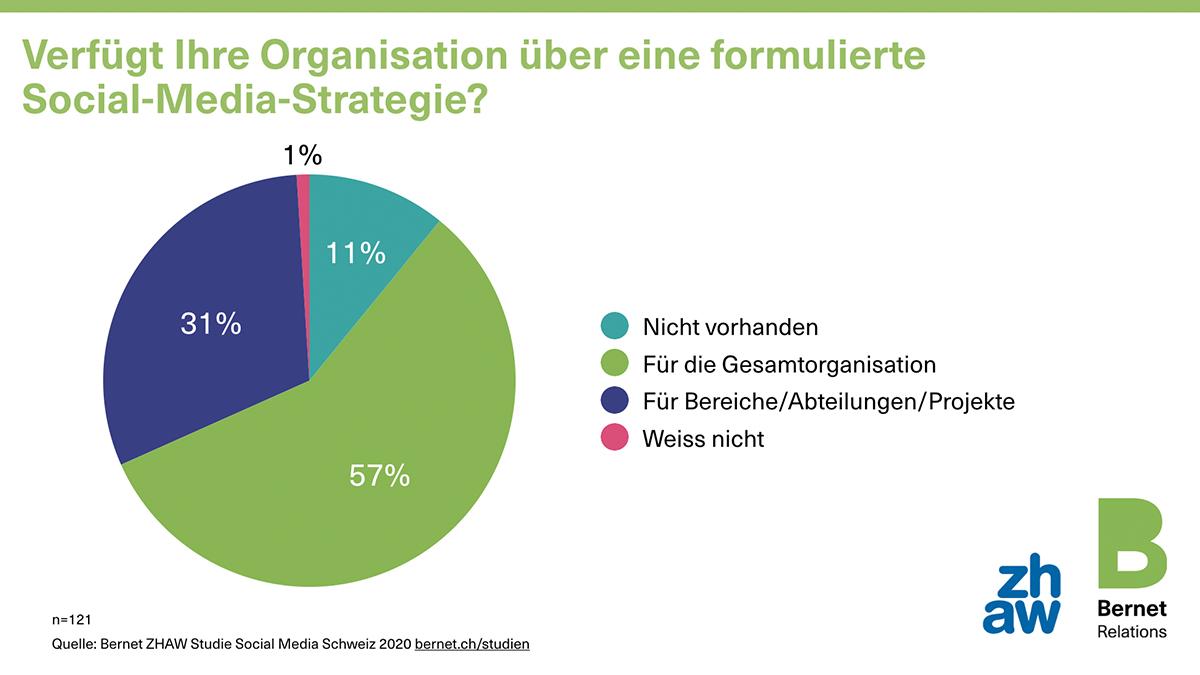 01_social-media-schweiz-2020-3-strategie_50729217281_o
