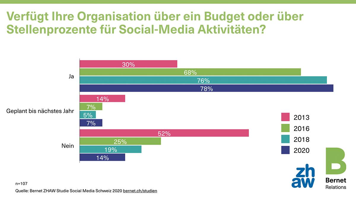 BUDGET_social-media-schweiz-2020-13-budget_50729217496_o