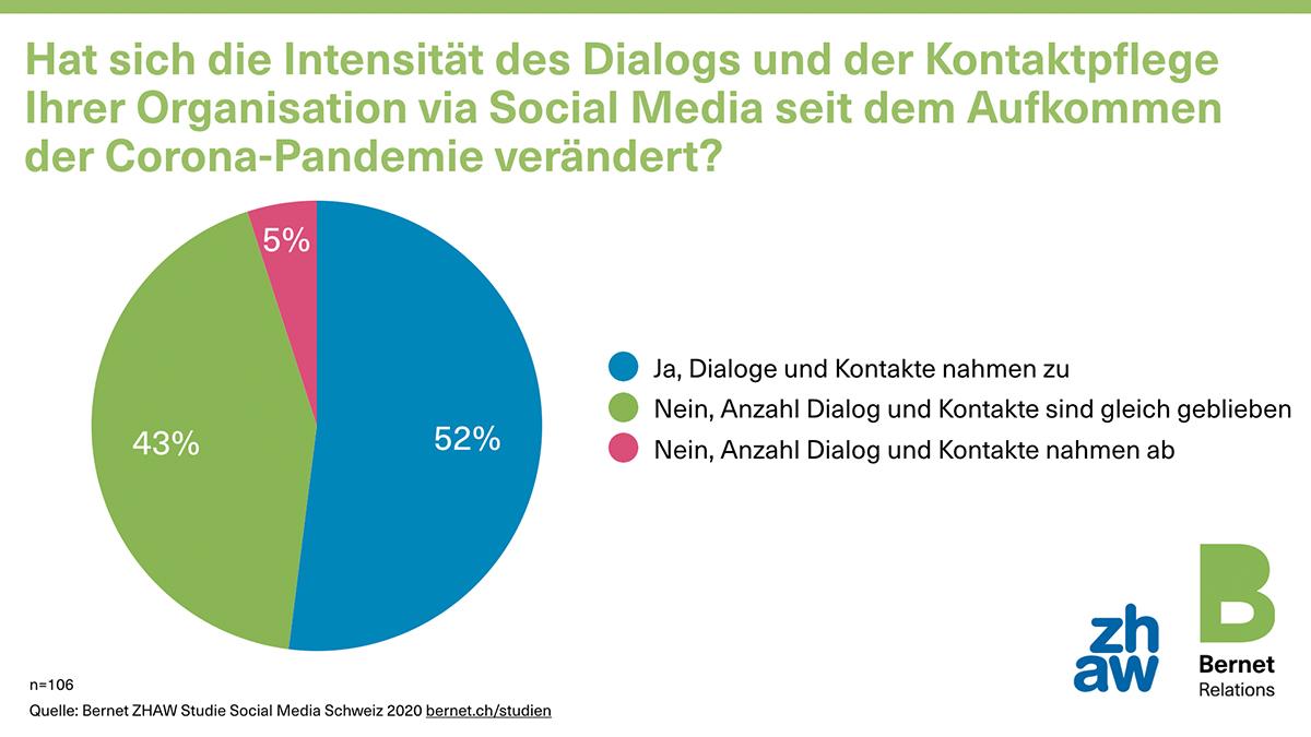 CORONA2_social-media-schweiz-2020-23-dialog-corona_50729313227_o