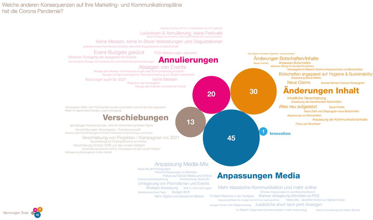 LSA-SWA-Branchenindikator2021_Auszug-Charts-1