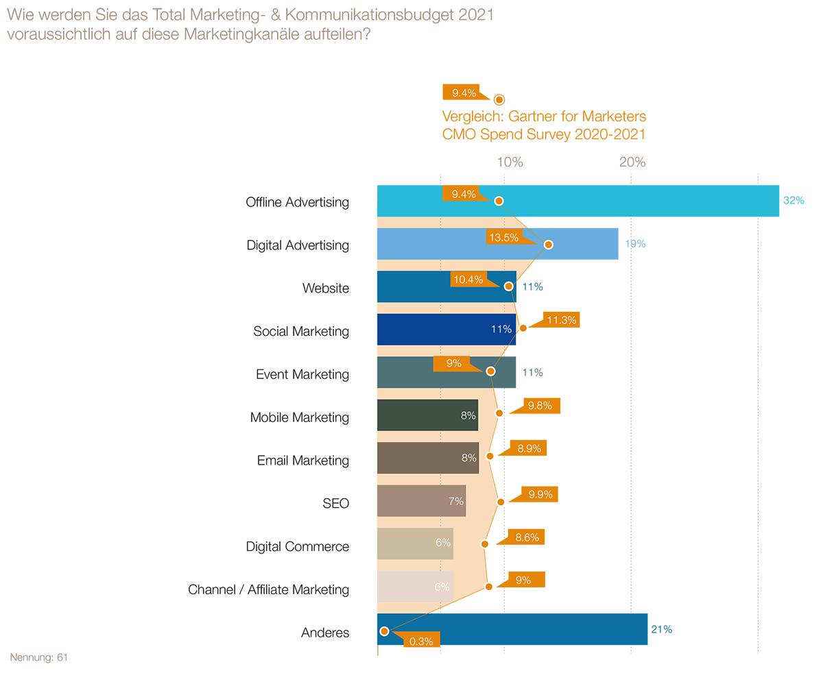 LSA-SWA-Branchenindikator2021_Auszug-Charts-2