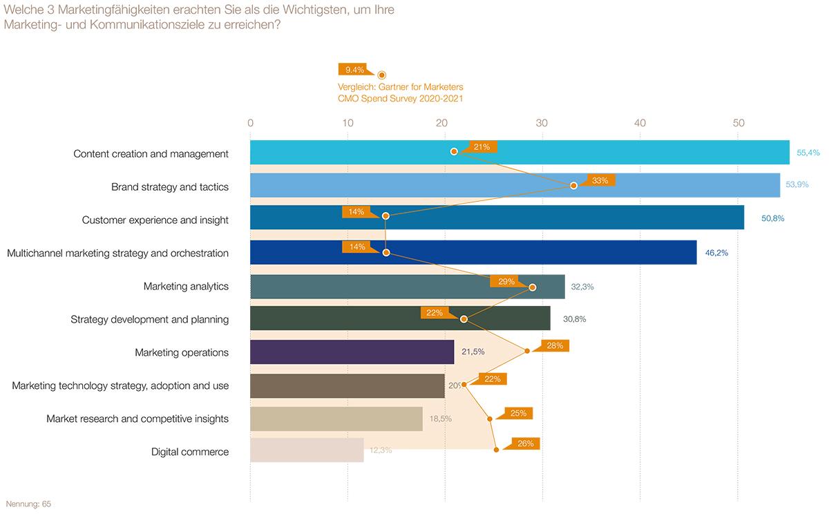 LSA-SWA-Branchenindikator2021_Auszug-Charts-3