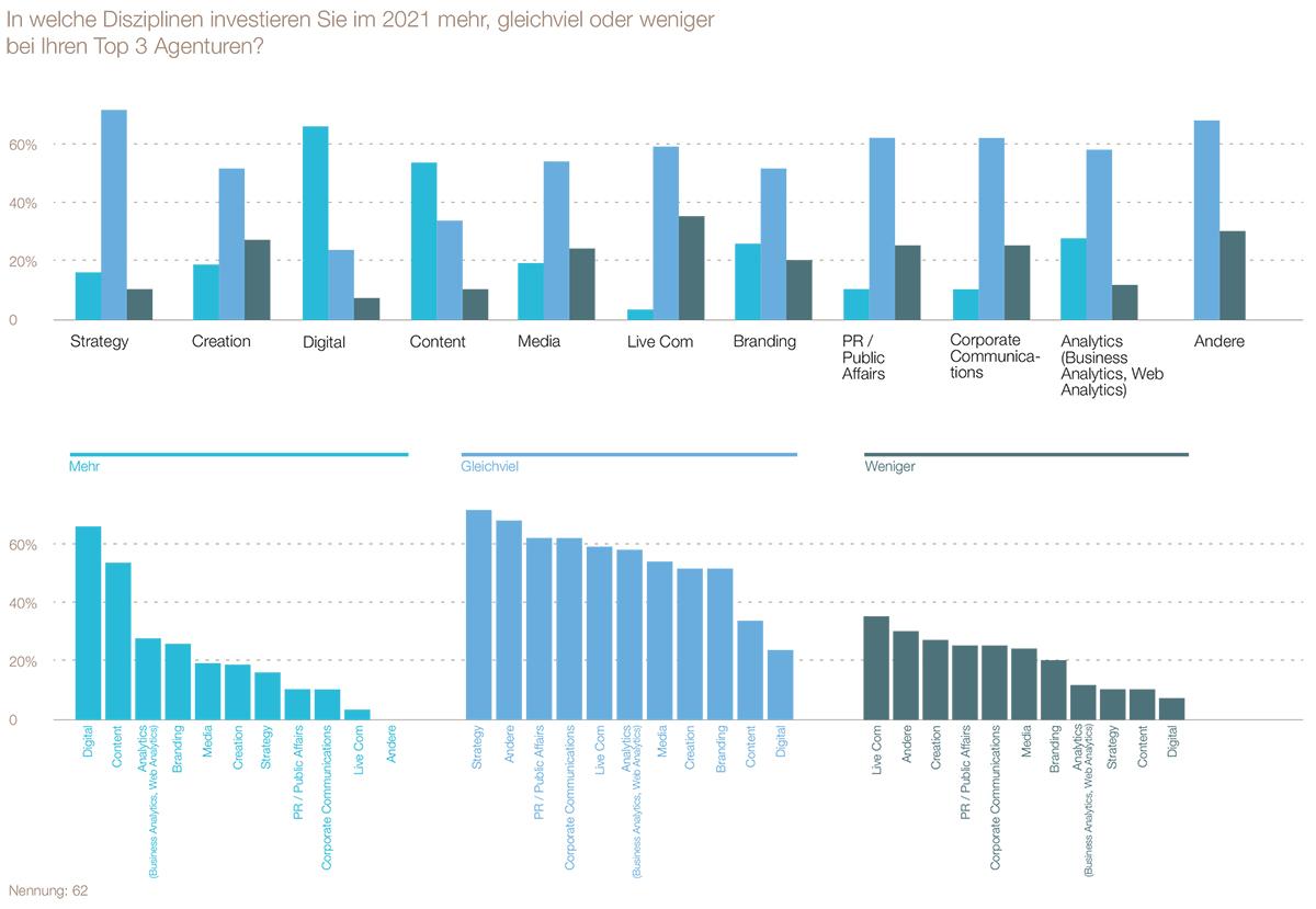 LSA-SWA-Branchenindikator2021_Auszug-Charts-4