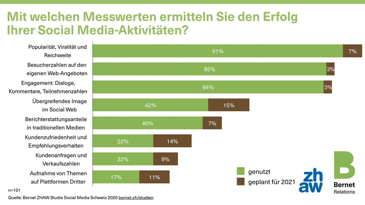 MONITORING2_social-media-schweiz-2020-18-messwerte_50729313297_o