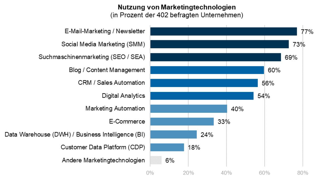 csm_Abbildung1_MarketingTechnologien_cd534ab1db